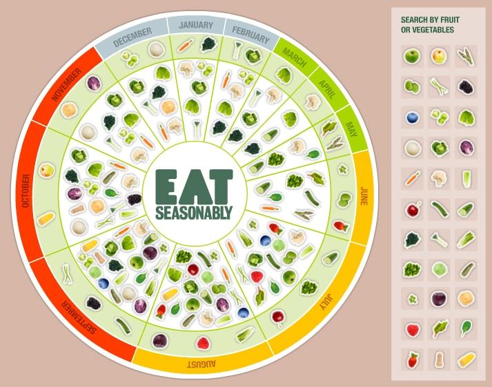 Seasonal fruit & vegetables UK
